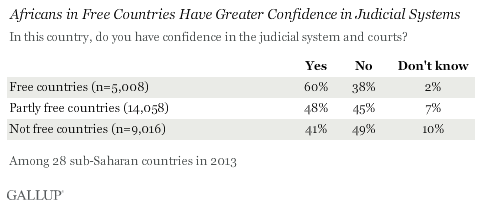 Africans in Free Countries Have Greater Confidence in Judicial Systems