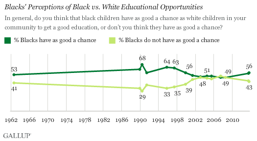 Trend: Blacks' Perceptions of Black vs. White Educational Opportunities