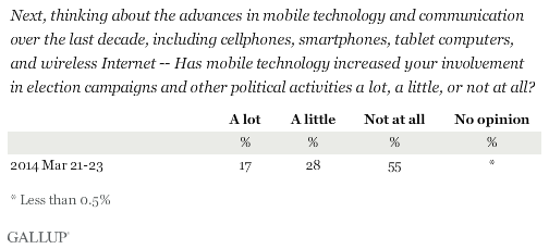 Next, thinking about the advances in mobile technology and communication over the last decade, including cellphones, smartphones, tablet computers, and wireless Internet -- Has mobile technology increased your involvement in election campaigns and other political activities a lot, a little, or not at all?