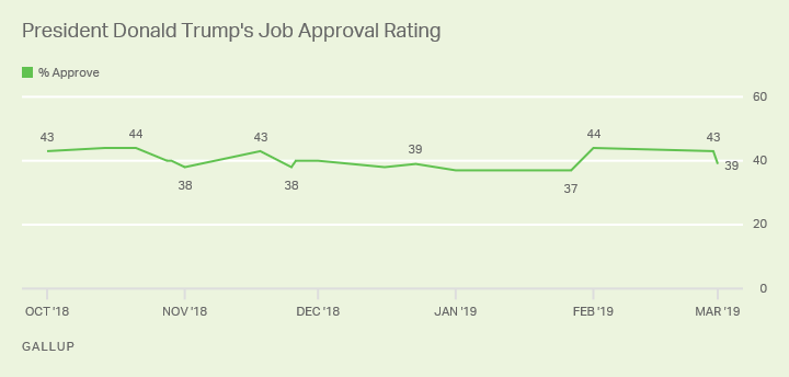 Line graph. President Trump's job approval rating since October 2018, currently 39%.