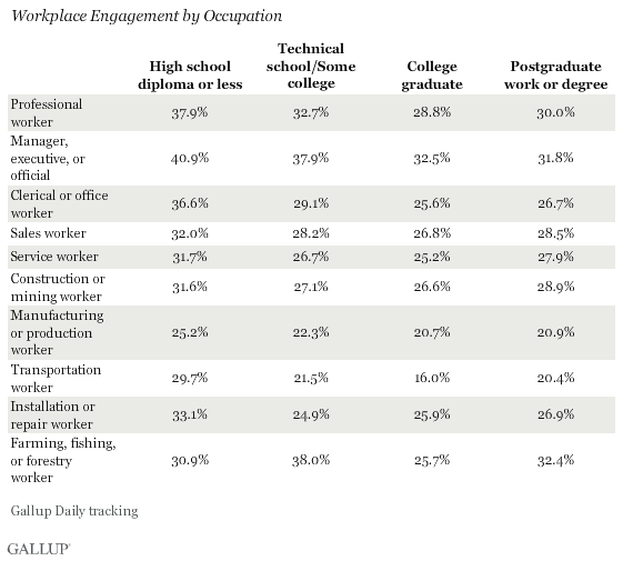 Workplace Engagement by Occupation Type