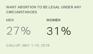 Legality of Abortion, 2018 Demographic Tables