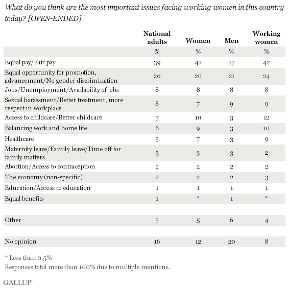 What do you think are the most important issues facing working women in this country today?