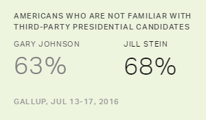 Third-Party Candidates Johnson, Stein Largely Unknown