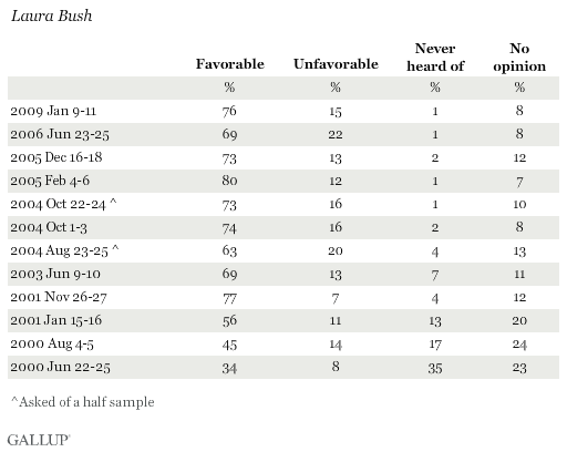Trend: Laura Bush Favorables and Unfavorables