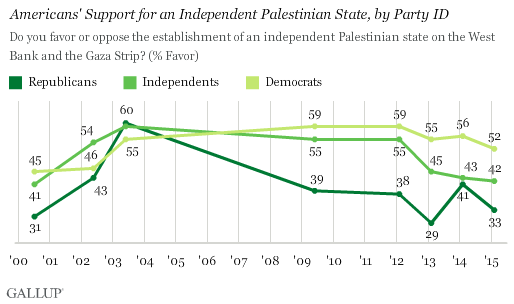 Americans' Support for an Independent Palestinian State, by Party ID