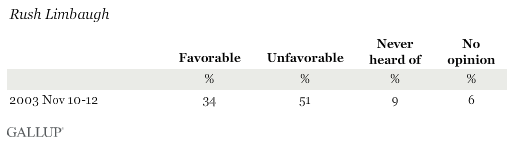 Favorability Ratings of Rush Limbaugh