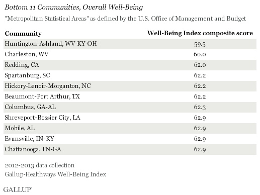 Bottom 11 Communities Overall Well-Being