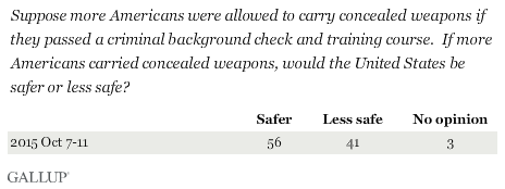 Suppose more Americans were allowed to carry concealed weapons if they passed a criminal background check and training course. If more Americans carried concealed weapons, would the United States be safer or less safe?