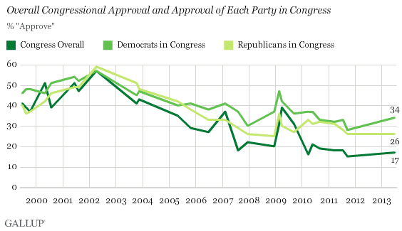 Trend: Overall Congressional Approval and Approval of Each Party in Congress