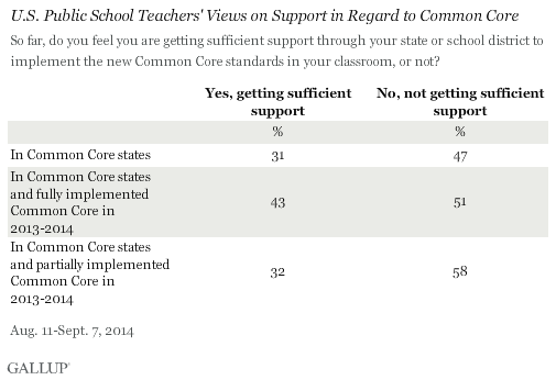 U.S. Public School Teachers' Emotional Reactions to Common Core, by Support
