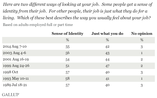Trend: Some people get a sense of identity from their job. For other people, their job is just what they do for a living. Which of these best describes the way you usually feel about your job?