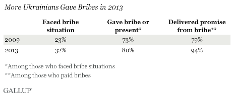 More Ukrainians Gave Bribes in 2013