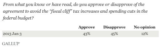"From what you know or have read, do you approve or disapprove of the agreement to avoid the ""fiscal cliff"" tax increases and spending cuts in the federal budget?"