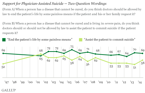Trend: Support for Physician-Assisted Suicide -- Two Question Wordings