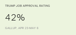 Trump's Job Approval Best in a Year