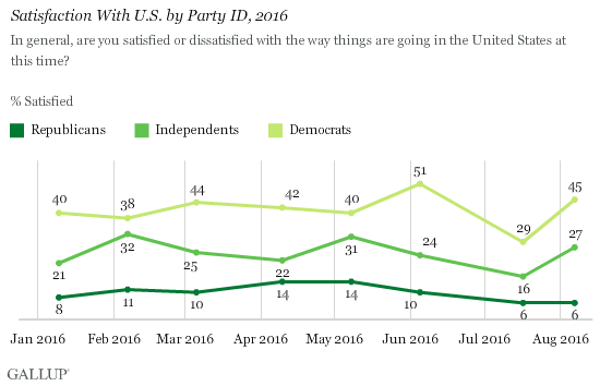 Satisfaction With U.S. by Party ID, 2016