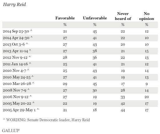 Favorability Ratings of Harry Reid