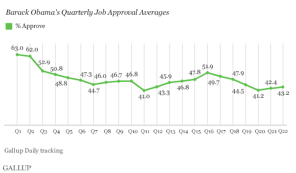 Barack Obama's Quarterly Job Approval Averages, 2009-2014
