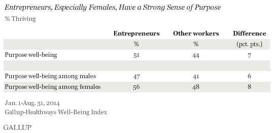 Entrepreneurs, especially females, have a strong sense of purpose