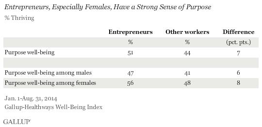 Entrepreneurs, especially females, have a strong sense of purpose