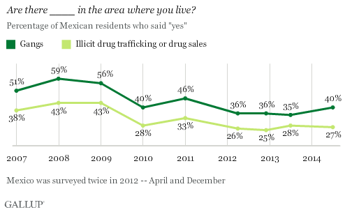 Perception of Gangs and Drug Trafficking in Mexico Trend
