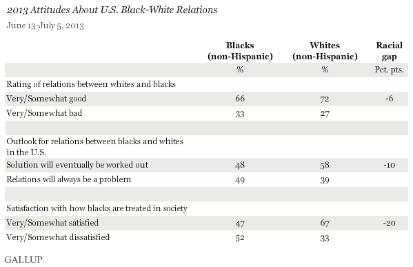 2013 Attitudes About U.S. Black-White Relations