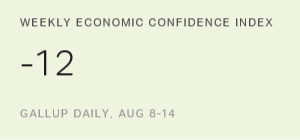 Economic Confidence Index Largely Stable at -12
