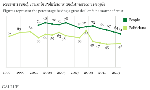 the results of the decline in the trust and confidence in the american government Typically, therefore, the first stop for studies of declining public trust is to cite survey data from the american national election studies (anes), which look at the quality of a government's economic policies, public services and even foreign policies, and try to connect these to measures of public confidence.