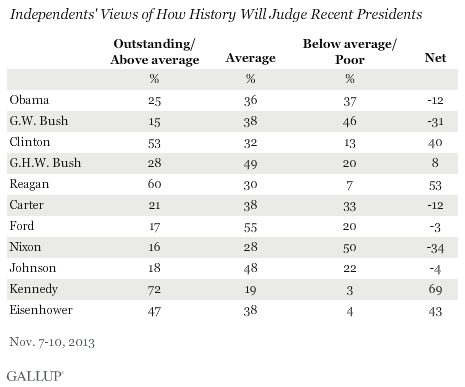 Independents' Views of How History Will Judge Recent Presidents, November 2013