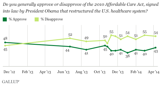 Americans' approval and disapproval of ACA