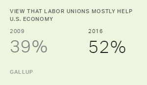 In U.S., Slim Majority Again Sees Unions as Helping Economy