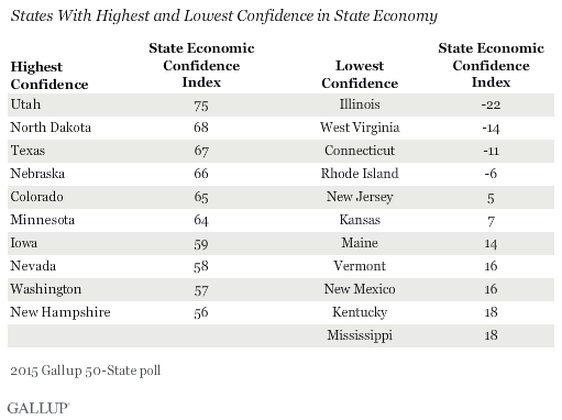 States With Highest and Lowest Confidence in State Economy, 2015