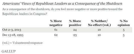 Americans' Views of Republican Leaders as a Consequence of the Shutdown