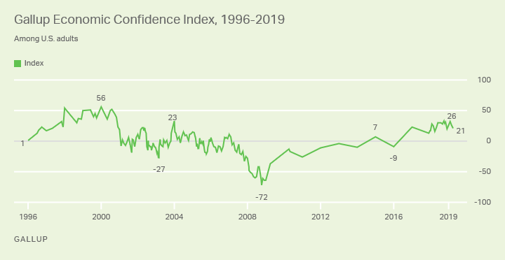 Line graph. Gallup's long-term Economic Confidence trend, since 1996. High point was +56 in January 2000 and low was -72 in October 2008.