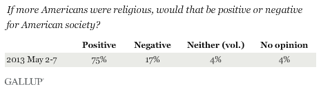 If Americans were more religious, would that be positive or negative for American society?