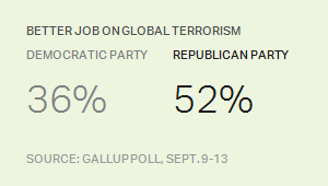 Republicans better on global terrorism