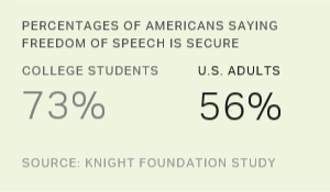 More College Students Than U.S. Adults Say Free Speech Is Secure