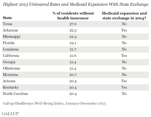 Highest 2013 Uninsured Rates and Medicaid Expansion With State Exchange