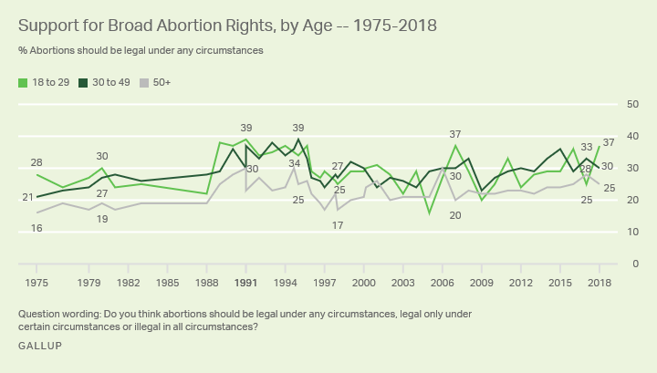 Line graph. The percentages of Americans who say abortion should be legal under any circumstances, by age group.