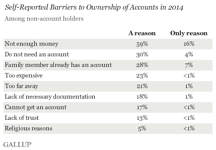 Self-Reported Barriers to Ownership of Accounts in 2014