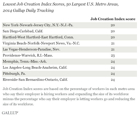 Lowest Job Creation Index Scores, 50 Largest U.S. Metro Areas, 2014 Gallup Daily Tracking