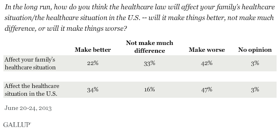 In the long run, how do you think the healthcare law will affect your family's healthcare situation/the healthcare situation in the U.S. -- will it make things better, not make much difference, or will it make things worse? June 2013 results