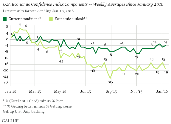 U.S. Economic Confidence Index Components -- Weekly Averages Since January 2016