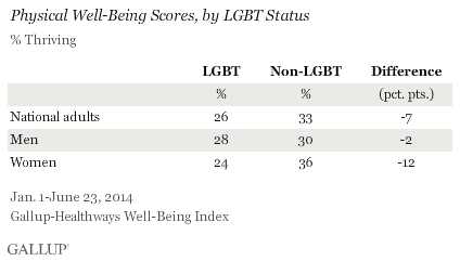 Physical Well-Being Scores, by LGBT Status