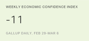 Economic Confidence Index in U.S. Steady at -11