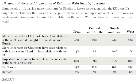 Ukraine Views on EU vs. Russia