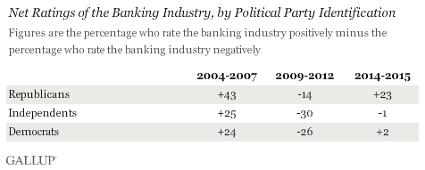 Net Ratings of the Banking Industry, by Political Party Identification