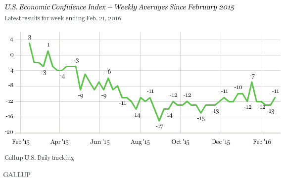 U.S. Economic Confidence Index -- Weekly Averages Since February 2015