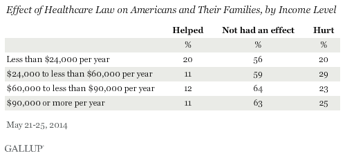 Effect of Healthcare Law on Americans and Their Families, by Income Level